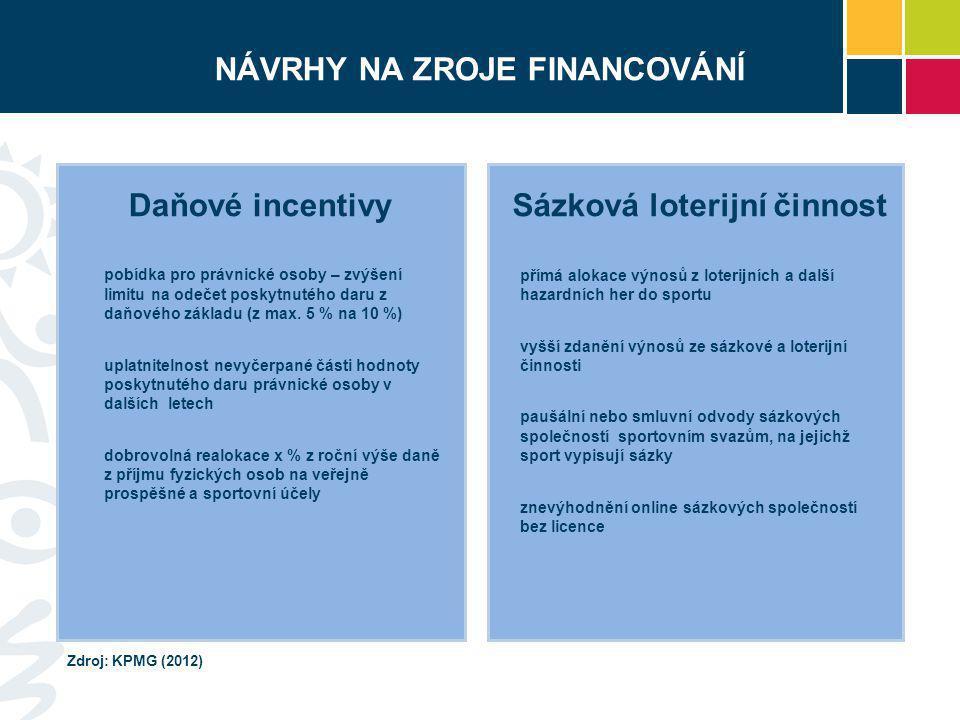 NÁVRHY NA ZROJE FINANCOVÁNÍ pobídka pro právnické osoby – zvýšení limitu na odečet poskytnutého daru z daňového základu (z max. 5 % na 10 %) uplatnite