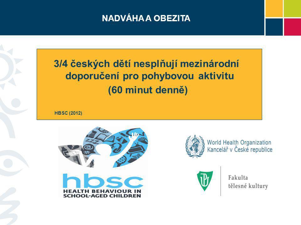 NADVÁHA A OBEZITA 3/4 českých dětí nesplňují mezinárodní doporučení pro pohybovou aktivitu (60 minut denně) HBSC (2012)