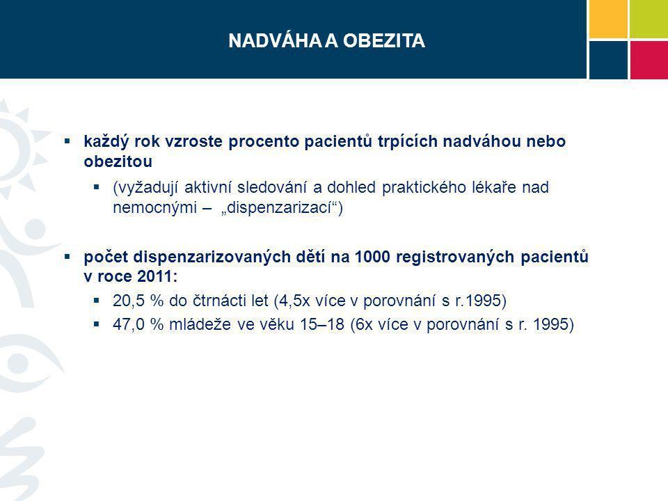 NÁKLADY VYDANÉ NA ZDRAVOTNÍ PÉČI  stát vynakládá na zdravotní péči obézního jedince o 30 % více než na jedince s normální tělesnou hmotností  VZP vydává na léčbu jednoho obézního pacienta cca 100 000 Kč/rok (přičemž celkový počet nemocných obezitou v ČR je 200 000)  pro systém veřejného zdravotního pojištění je léčba pacientů, kteří onemocní v důsledku kouření odhadována na cca 8 mld.