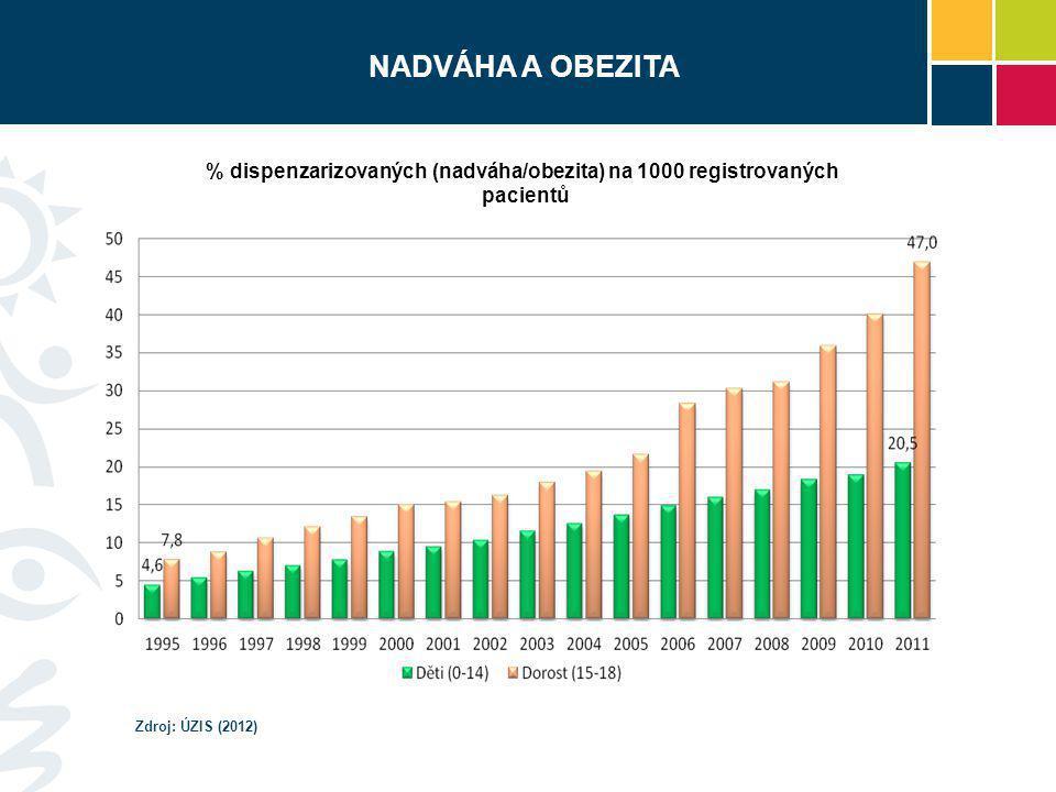 UŽÍVÁNÍ NÁVYKOVÝCH LÁTEK  zkušenosti s kouřením má více než 1/2 třináctiletých a 3/4 patnáctiletých  v mezinárodním srovnání české děti zaujímají přední příčky v užívání alkoholu, tabáku a marihuany  pravidelnými kuřáky je 18 % patnáctiletých