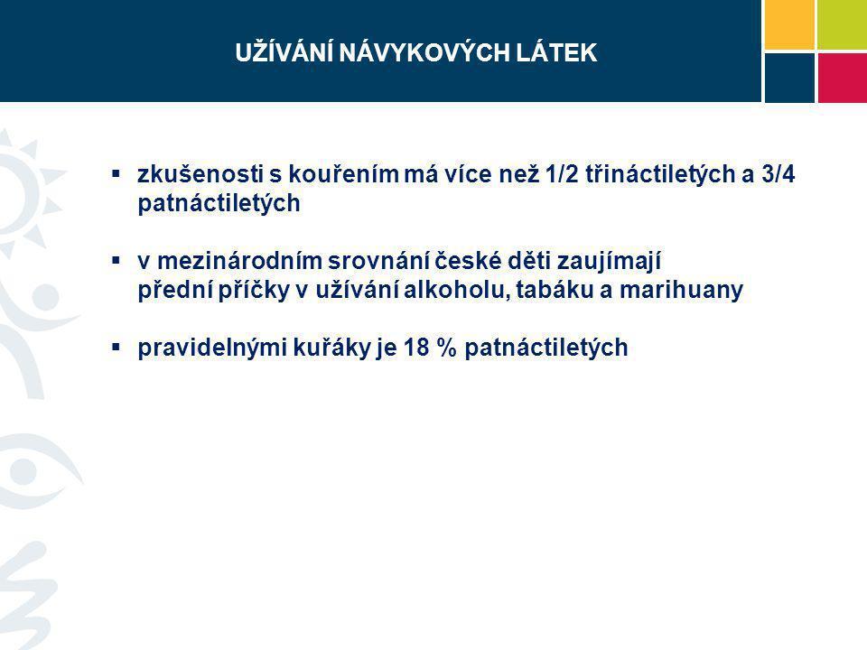 UŽÍVÁNÍ NÁVYKOVÝCH LÁTEK  zkušenosti s kouřením má více než 1/2 třináctiletých a 3/4 patnáctiletých  v mezinárodním srovnání české děti zaujímají př