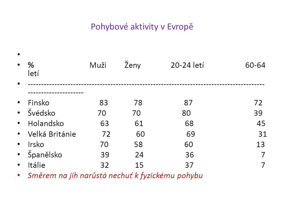 Pohybové aktivity v Evropě % Muži Ženy 20-24 letí 60-64 letí -----------------------------------------------------------------------------------------