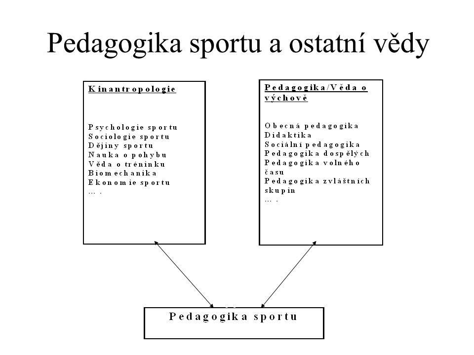 Pedagogika sportu a ostatní vědy