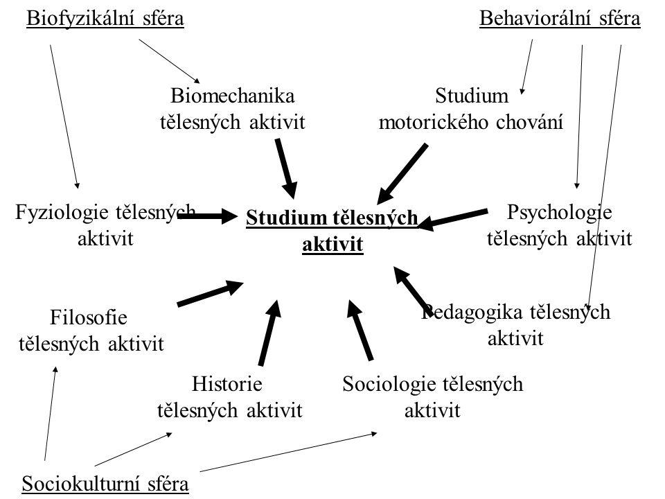 Vědecké oblasti zkoumání lidského pohybu - zjednodušený přístup - (kinantropologie, kinesiologie) Sociokulturní sféra Filosofie Historie Sociologie Behaviorální sféra Psychologie Motorické chování Pedagogika Biofyzikální sféra Biomechanika pohybových aktivit Fyziologie pohybových aktivit