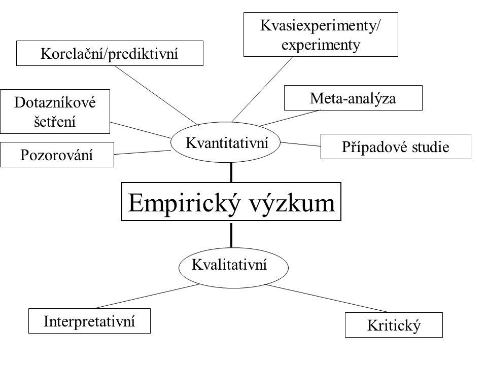 Empirický výzkum Kvantitativní Kvalitativní Kritický Interpretativní Kvasiexperimenty/ experimenty Meta-analýza Případové studie Korelační/prediktivní