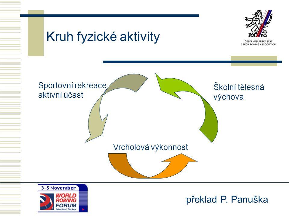 překlad P. Panuška Kruh fyzické aktivity Sportovní rekreace, aktivní účast Školní tělesná výchova Vrcholová výkonnost