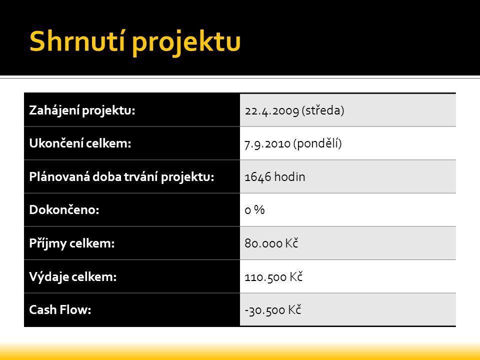 Shrnutí projektu Zahájení projektu:22.4.2009 (středa) Ukončení celkem:7.9.2010 (pondělí) Plánovaná doba trvání projektu:1646 hodin Dokončeno:0 % Příjm