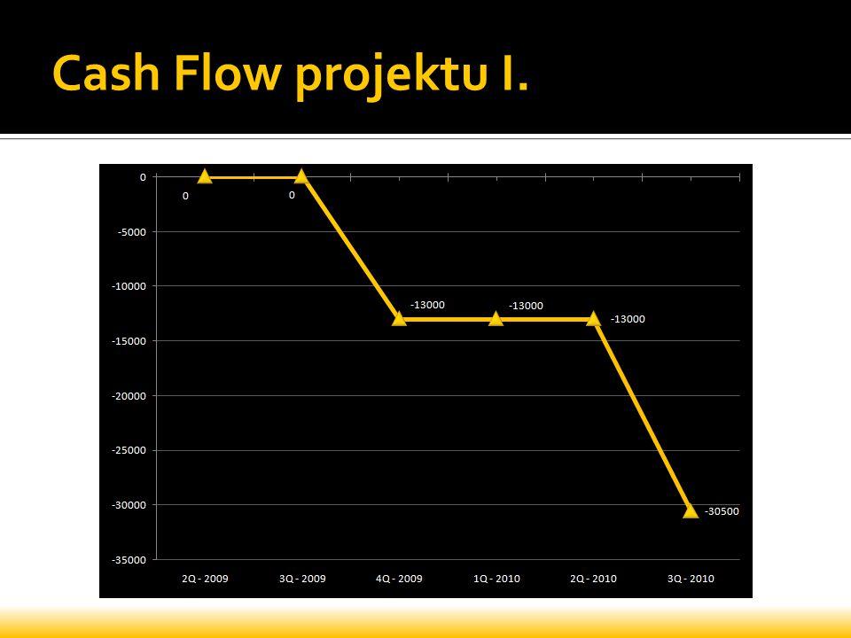 Cash Flow projektu I.