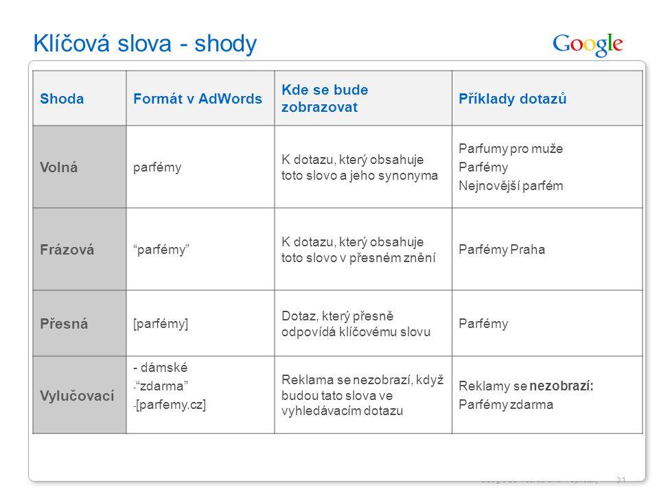Google Confidential and Proprietary 31 Klíčová slova - shody ShodaFormát v AdWords Kde se bude zobrazovat Příklady dotazů Volná parfémy K dotazu, kter
