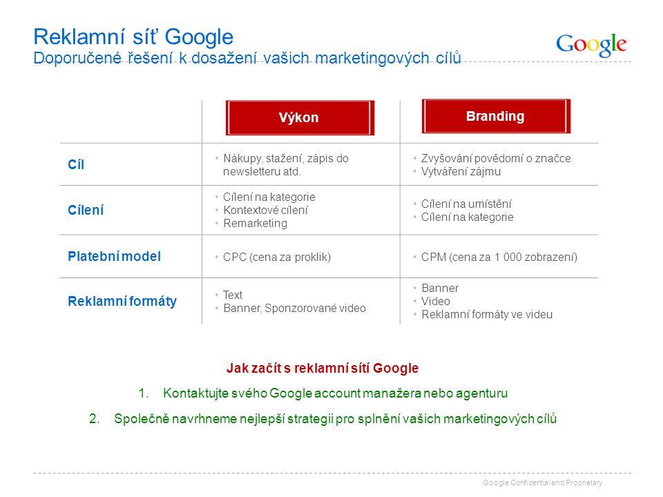 Google Confidential and Proprietary Reklamní síť Google Doporučené řešení k dosažení vašich marketingových cílů Direct ResponseBranding Cíl Nákupy, st
