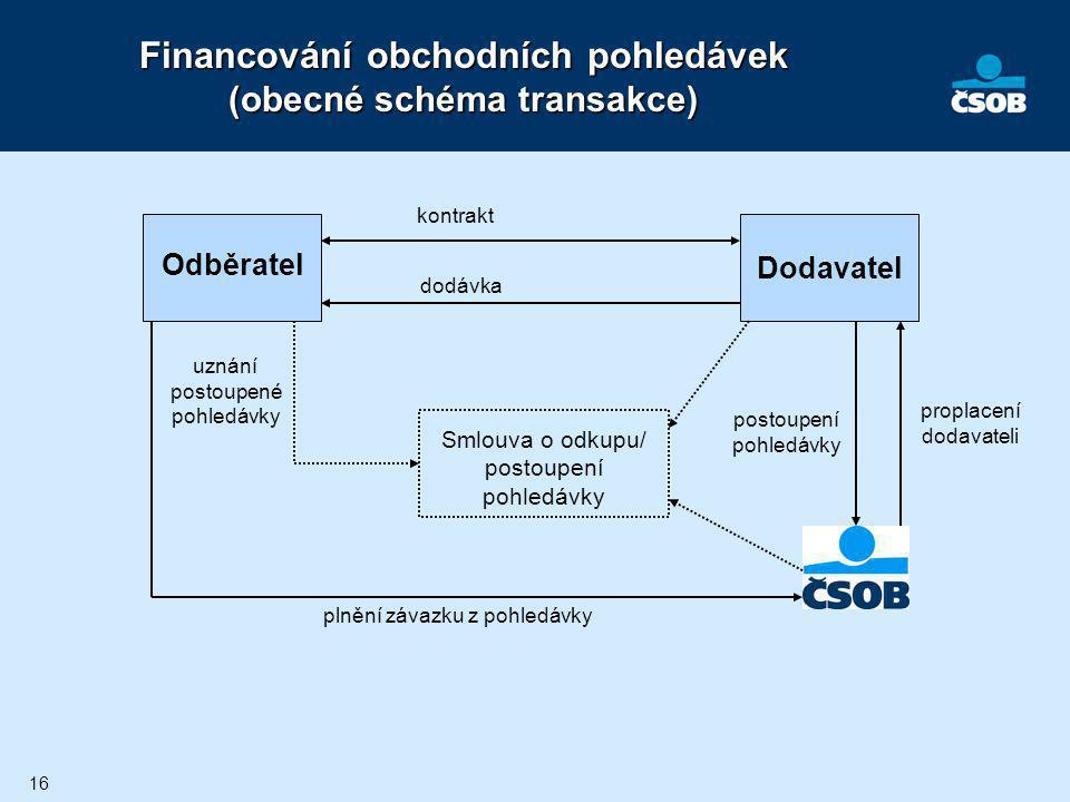 16 Financování obchodních pohledávek (obecné schéma transakce) Dodavatel Odběratel kontrakt dodávka proplacení dodavateli postoupení pohledávky Smlouv