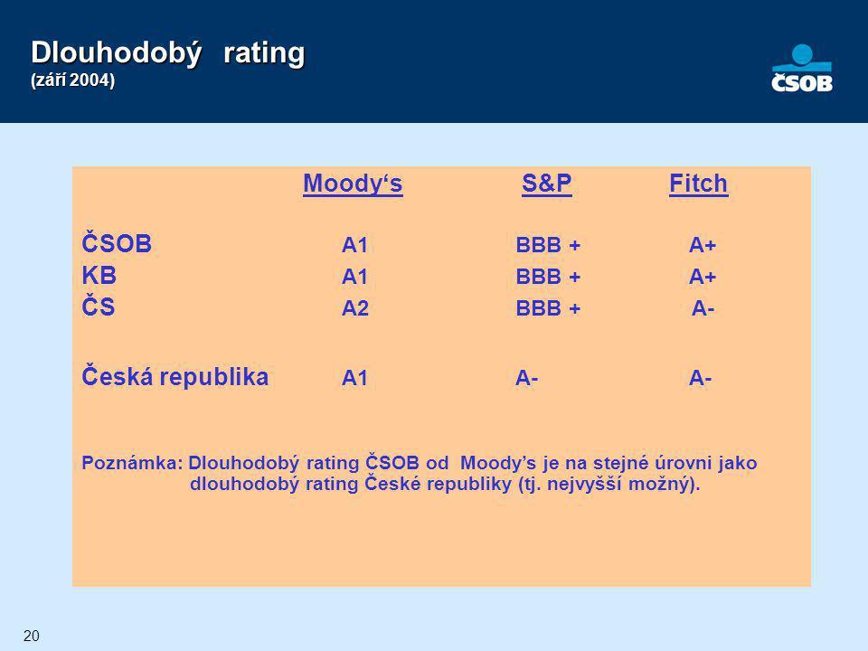 20 Dlouhodobý rating (září 2004) Moody's S&P Fitch ČSOB A1BBB +A+ KB A1BBB +A+ ČS A2BBB + A- Česká republika A1A-A- Poznámka: Dlouhodobý rating ČSOB o