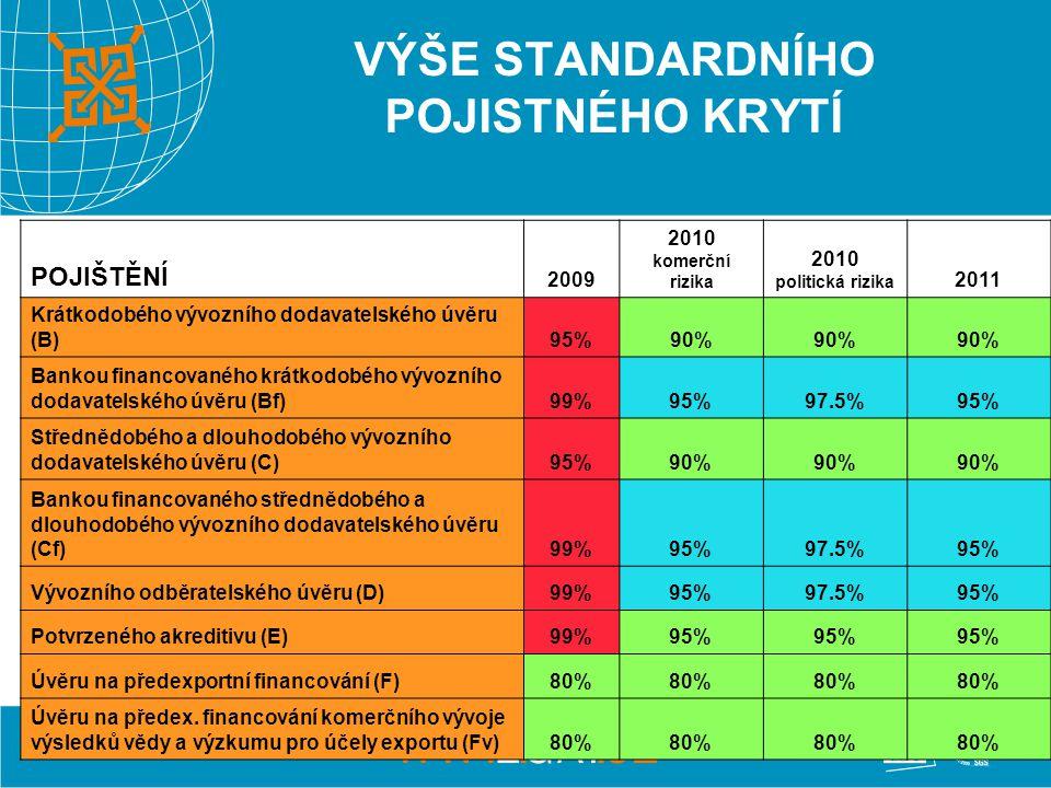 15 VÝŠE STANDARDNÍHO POJISTNÉHO KRYTÍ POJIŠTĚNÍ 2009 2010 komerční rizika 2010 politická rizika 2011 Krátkodobého vývozního dodavatelského úvěru (B)95%90% Bankou financovaného krátkodobého vývozního dodavatelského úvěru (Bf)99%95% 97.5%95% Střednědobého a dlouhodobého vývozního dodavatelského úvěru (C)95%90% Bankou financovaného střednědobého a dlouhodobého vývozního dodavatelského úvěru (Cf)99%95% 97.5%95% Vývozního odběratelského úvěru (D)99%95% 97.5%95% Potvrzeného akreditivu (E)99%95% Úvěru na předexportní financování (F)80% Úvěru na předex.