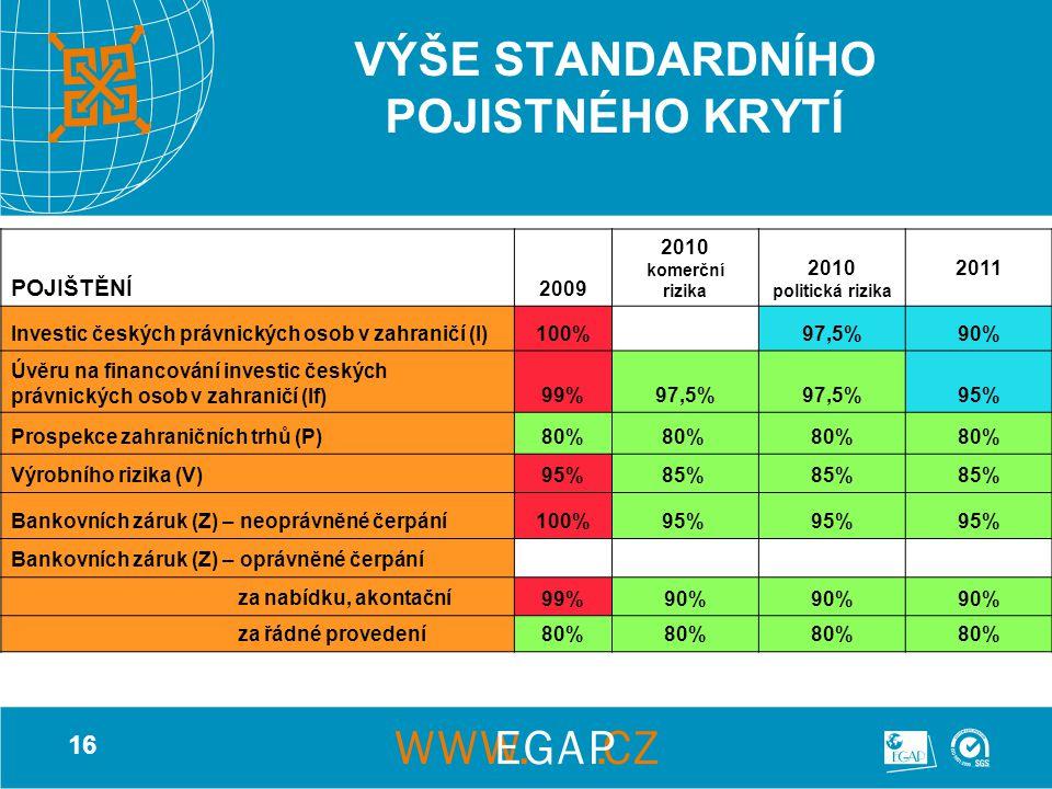 16 VÝŠE STANDARDNÍHO POJISTNÉHO KRYTÍ POJIŠTĚNÍ 2009 2010 komerční rizika 2010 politická rizika 2011 Investic českých právnických osob v zahraničí (I)100%97,5%90% Úvěru na financování investic českých právnických osob v zahraničí (If)99%97,5% 95% Prospekce zahraničních trhů (P)80% Výrobního rizika (V)95%85% Bankovních záruk (Z) – neoprávněné čerpání100%95% Bankovních záruk (Z) – oprávněné čerpání za nabídku, akontační 99%90% za řádné provedení 80%