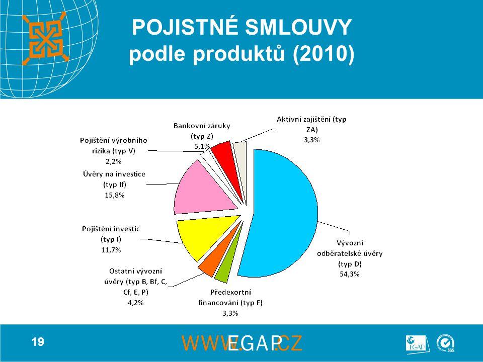 19 POJISTNÉ SMLOUVY podle produktů (2010)