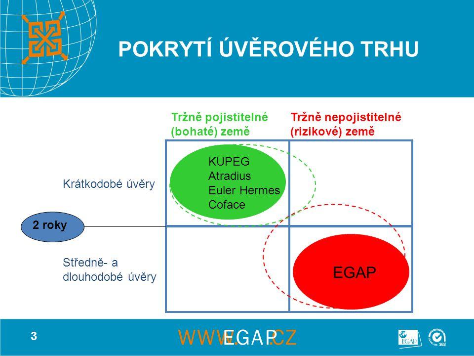 3 2 roky Krátkodobé úvěry Středně- a dlouhodobé úvěry EGAP Tržně pojistitelné (bohaté) země Tržně nepojistitelné (rizikové) země KUPEG Atradius Euler Hermes Coface POKRYTÍ ÚVĚROVÉHO TRHU