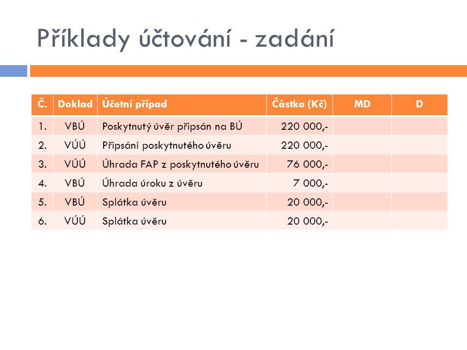 Příklady účtování - zadání Č.DokladÚčetní případČástka (Kč)MDD 1.VBÚPoskytnutý úvěr připsán na BÚ220 000,- 2.VÚÚPřipsání poskytnutého úvěru220 000,- 3
