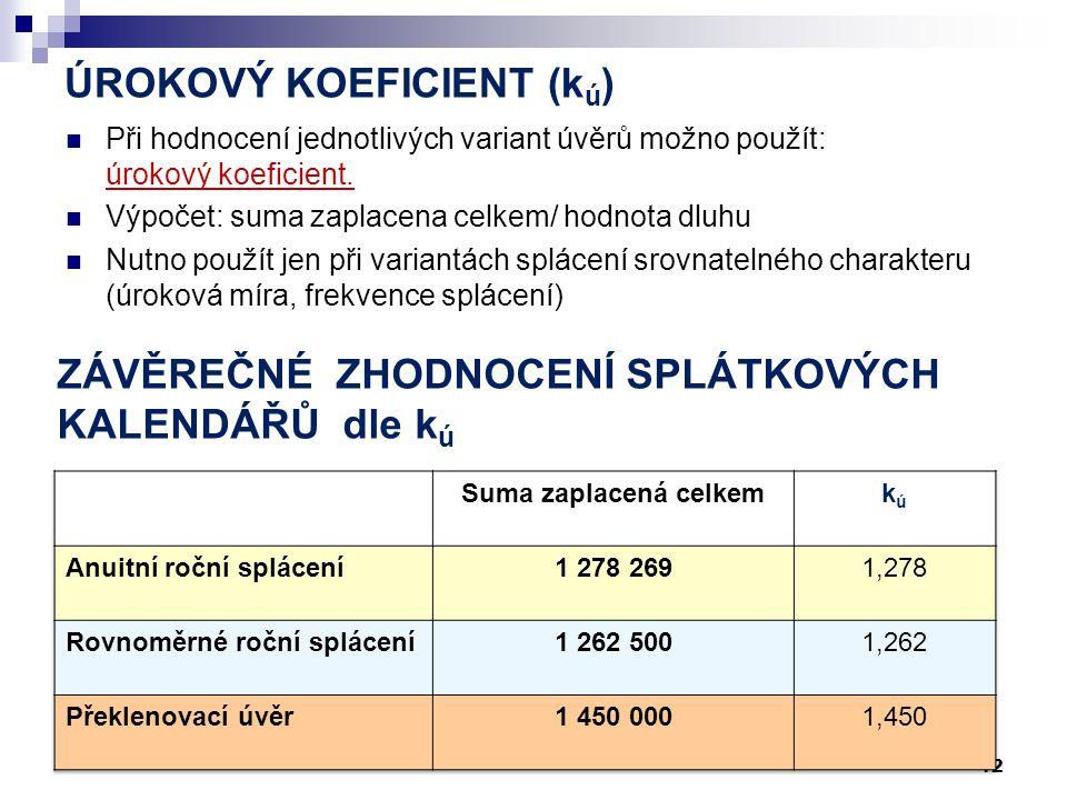 Rekapitulace (1-3. varianty) 11 Konec roku123456 ROČNÍ SPLÁCENÍ ANUITY Úrok (% z anuity) 35,2030,3425,1119,5013,466,97 Kumulace úroků 75 000139 647193