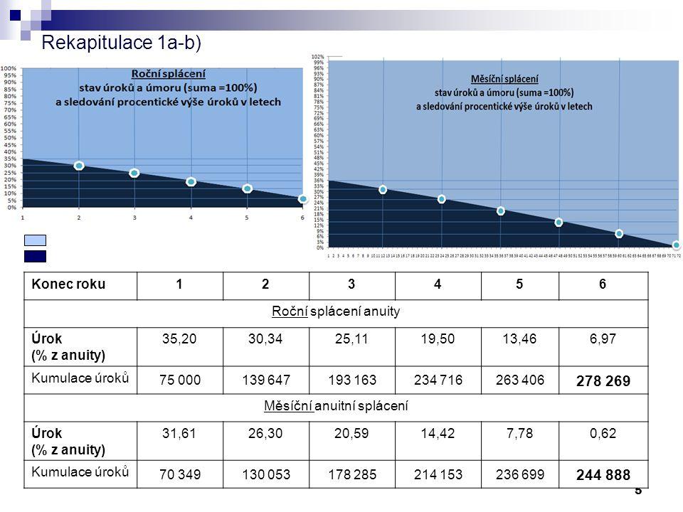 4 1b) Anuita – měsíční splátky Podnikatel splácí úvěr ve výši 1.000.000 po dobu 6 let s roční úrokovou mírou 7,5% p.a.