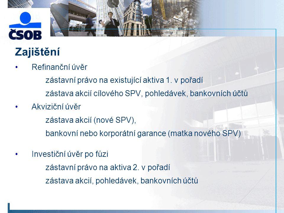 Zajištění Refinanční úvěr zástavní právo na existující aktiva 1.