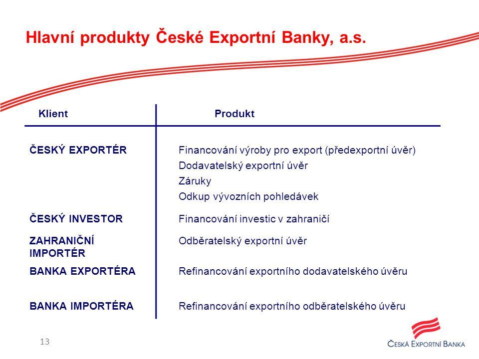 Hlavní produkty České Exportní Banky, a.s. 13 Klient Produkt ČESKÝ EXPORTÉR Financování výroby pro export (předexportní úvěr) Dodavatelský exportní úv