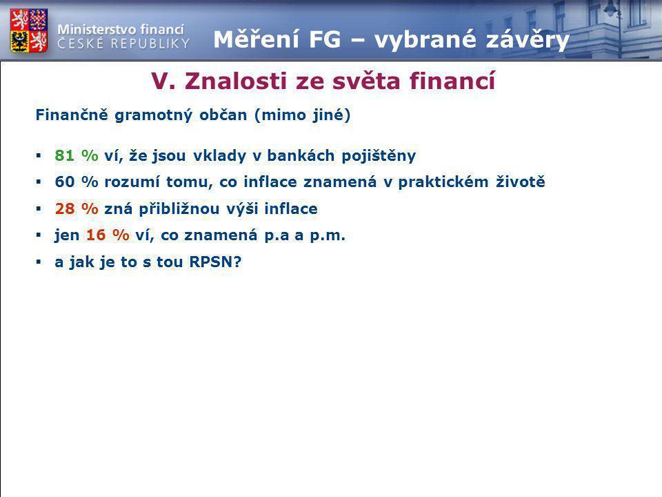 V. Znalosti ze světa financí Měření FG – vybrané závěry Finančně gramotný občan (mimo jiné)  81 % ví, že jsou vklady v bankách pojištěny  60 % rozum