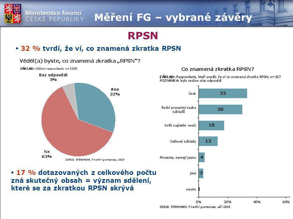  32 % tvrdí, že ví, co znamená zkratka RPSN RPSN  17 % dotazovaných z celkového počtu zná skutečný obsah = význam sdělení, které se za zkratkou RPSN