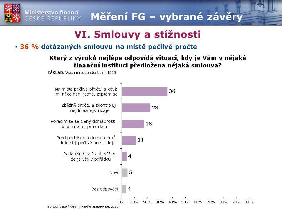  36 % dotázaných smlouvu na místě pečlivě pročte VI. Smlouvy a stížnosti Měření FG – vybrané závěry