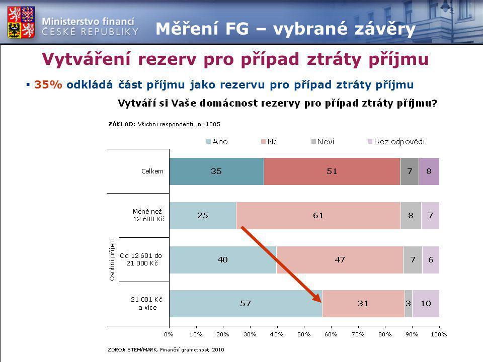  35% odkládá část příjmu jako rezervu pro případ ztráty příjmu Vytváření rezerv pro případ ztráty příjmu Měření FG – vybrané závěry