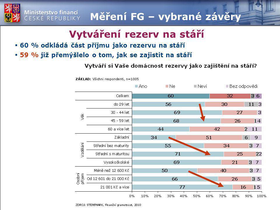  60 % odkládá část příjmu jako rezervu na stáří  59 % již přemýšlelo o tom, jak se zajistit na stáří Vytváření rezerv na stáří Měření FG – vybrané z