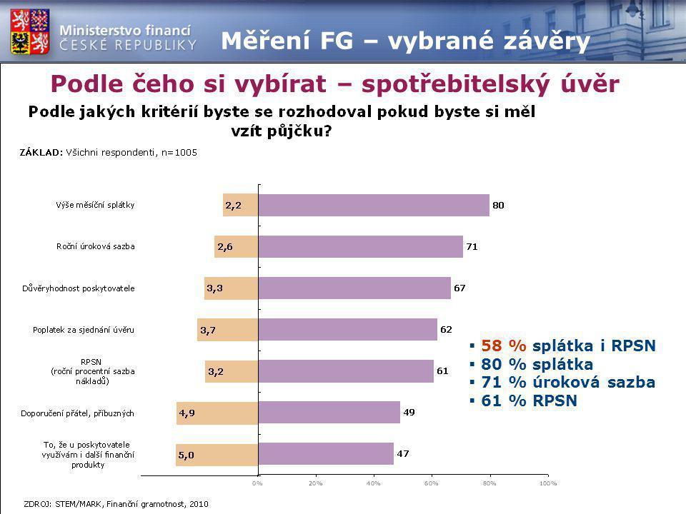 Podle čeho si vybírat – spotřebitelský úvěr  58 % splátka i RPSN  80 % splátka  71 % úroková sazba  61 % RPSN Měření FG – vybrané závěry