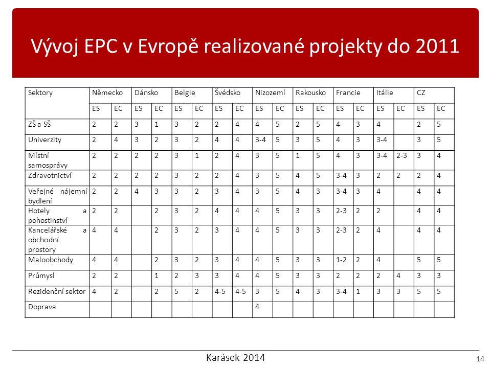 Karásek 2014 Vývoj EPC v Evropě realizované projekty do 2011 14 SektoryNěmeckoDánskoBelgieŠvédskoNizozemíRakouskoFrancieItálieCZ ESECESECESECESECESECE