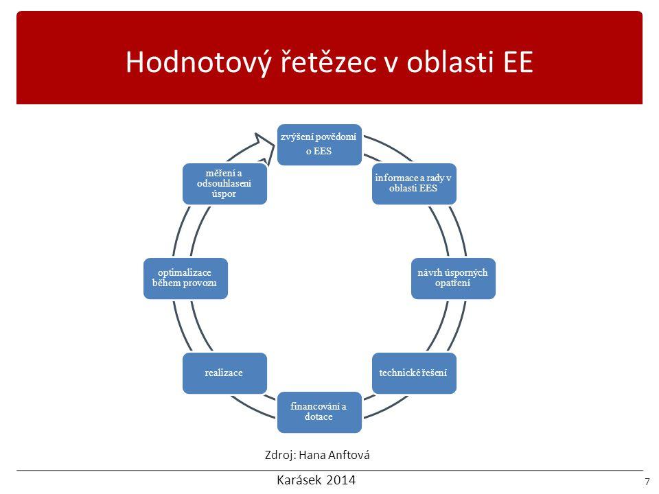 Karásek 2014 Hodnotový řetězec v oblasti EE 7 zvýšení povědomí o EES informace a rady v oblasti EES návrh úsporných opatření technické řešení financov