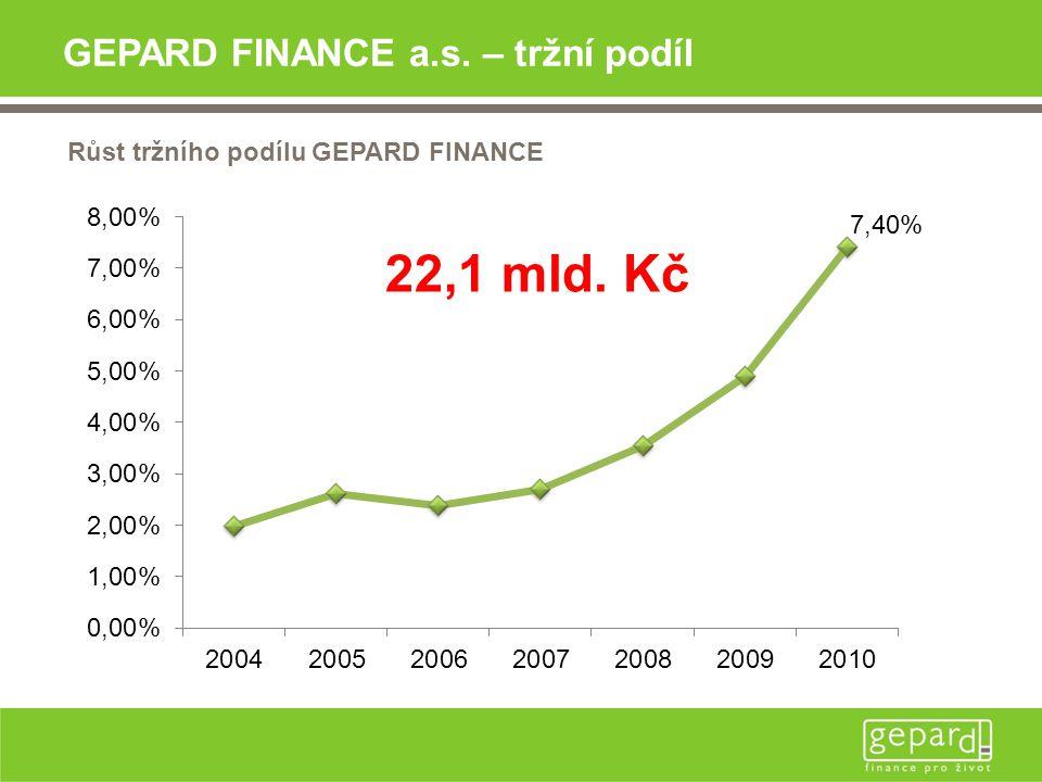 GEPARD FINANCE a.s. – tržní podíl Růst tržního podílu GEPARD FINANCE 22,1 mld. Kč