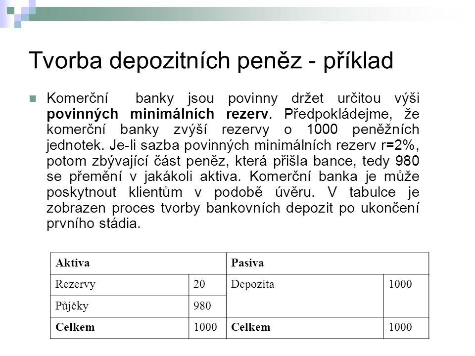 Tvorba depozitních peněz - příklad Komerční banky jsou povinny držet určitou výši povinných minimálních rezerv.