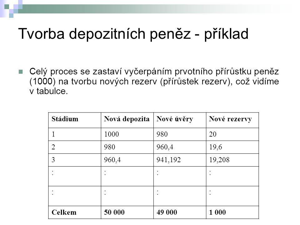 Tvorba depozitních peněz - příklad Celý proces se zastaví vyčerpáním prvotního přírůstku peněz (1000) na tvorbu nových rezerv (přírůstek rezerv), což vidíme v tabulce.