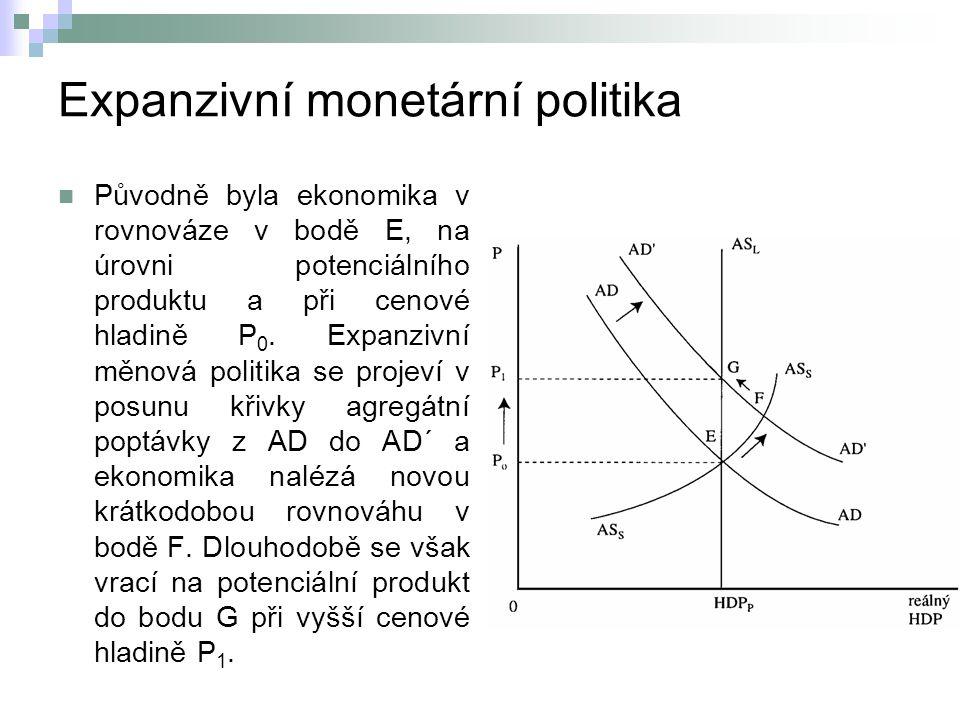 Expanzivní monetární politika Původně byla ekonomika v rovnováze v bodě E, na úrovni potenciálního produktu a při cenové hladině P 0.