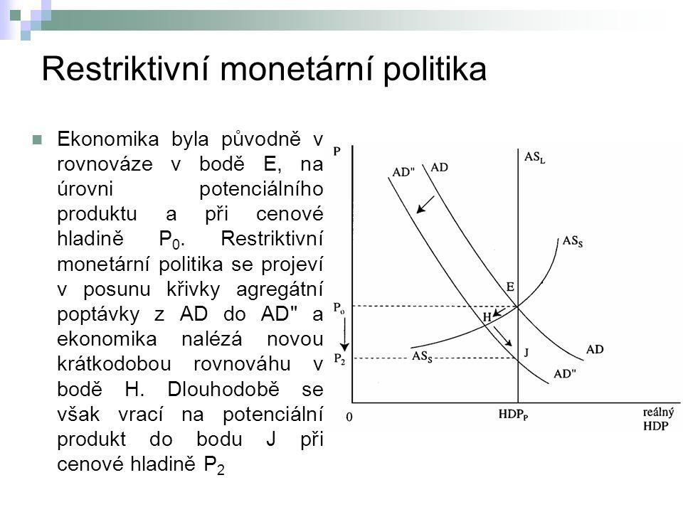 Restriktivní monetární politika Ekonomika byla původně v rovnováze v bodě E, na úrovni potenciálního produktu a při cenové hladině P 0.