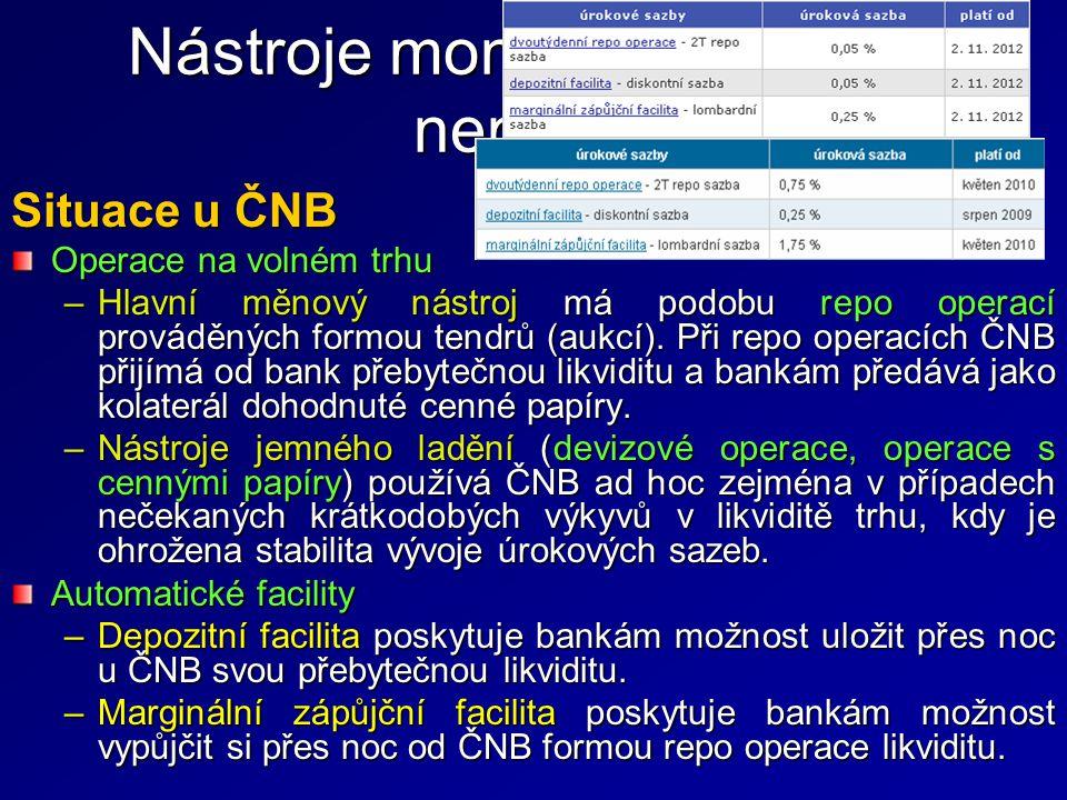 Situace u ČNB Operace na volném trhu –Hlavní měnový nástroj má podobu repo operací prováděných formou tendrů (aukcí). Při repo operacích ČNB přijímá o
