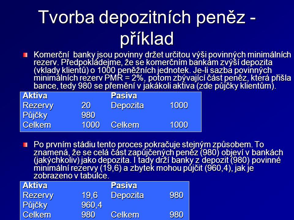 Tvorba depozitních peněz - příklad Komerční banky jsou povinny držet určitou výši povinných minimálních rezerv. Předpokládejme, že se komerčním bankám
