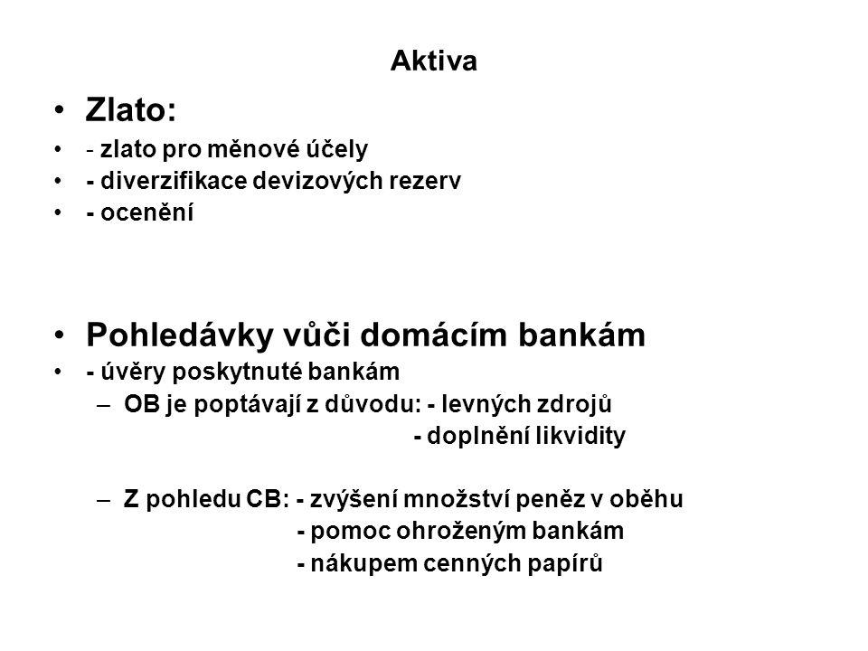 Aktiva Zlato: - zlato pro měnové účely - diverzifikace devizových rezerv - ocenění Pohledávky vůči domácím bankám - úvěry poskytnuté bankám –OB je poptávají z důvodu: - levných zdrojů - doplnění likvidity –Z pohledu CB: - zvýšení množství peněz v oběhu - pomoc ohroženým bankám - nákupem cenných papírů