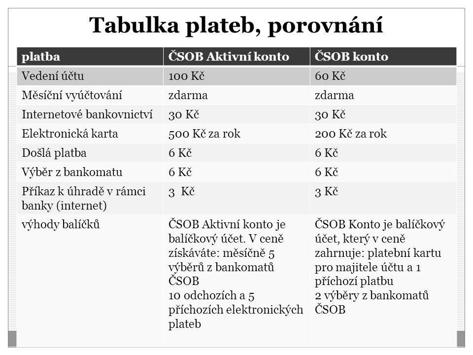 Tabulka plateb, porovnání platbaČSOB Aktivní kontoČSOB konto Vedení účtu100 Kč60 Kč Měsíční vyúčtovánízdarma Internetové bankovnictví30 Kč Elektronick