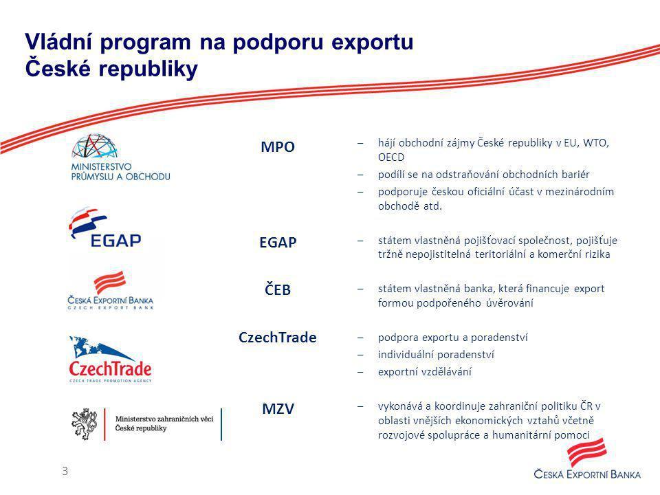 Vládní program na podporu exportu České republiky MPO EGAP ČEB CzechTrade MZV 3 –hájí obchodní zájmy České republiky v EU, WTO, OECD –podílí se na odstraňování obchodních bariér –podporuje českou oficiální účast v mezinárodním obchodě atd.