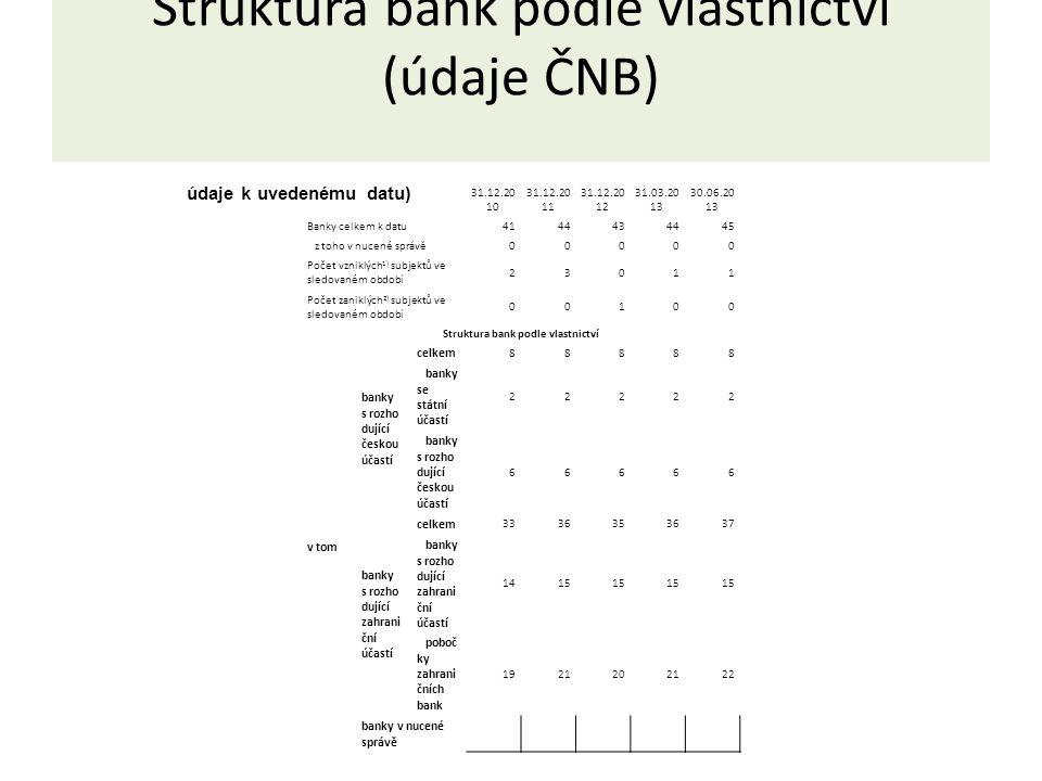 Struktura bank podle vlastnictví (údaje ČNB) 31.12.20 10 31.12.20 11 31.12.20 12 31.03.20 13 30.06.20 13 Banky celkem k datu4144434445 z toho v nucené správě00000 Počet vzniklých 1) subjektů ve sledovaném období 23011 Počet zaniklých 2) subjektů ve sledovaném období 00100 Struktura bank podle vlastnictví v tom banky s rozho dující českou účastí celkem 88888 banky se státní účastí 22222 banky s rozho dující českou účastí 66666 banky s rozho dující zahrani ční účastí celkem 3336353637 banky s rozho dující zahrani ční účastí 1415 poboč ky zahrani čních bank 1921202122 banky v nucené správě údaje k uvedenému datu)