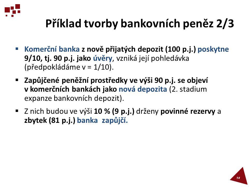 Příklad tvorby bankovních peněz 2/3  Komerční banka z nově přijatých depozit (100 p.j.) poskytne 9/10, tj. 90 p.j. jako úvěry, vzniká její pohledávka