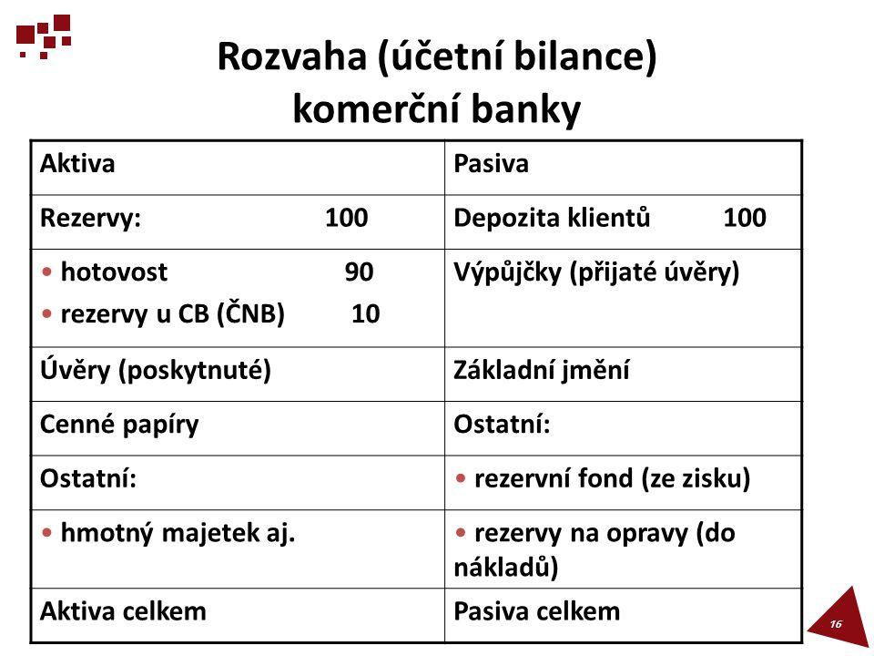 Rozvaha (účetní bilance) komerční banky 16 AktivaPasiva Rezervy: 100Depozita klientů 100 hotovost 90 rezervy u CB (ČNB) 10 Výpůjčky (přijaté úvěry) Úv