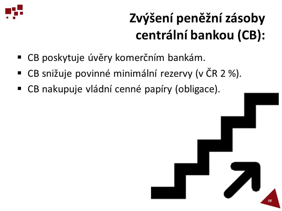 Zvýšení peněžní zásoby centrální bankou (CB):  CB poskytuje úvěry komerčním bankám.  CB snižuje povinné minimální rezervy (v ČR 2 %).  CB nakupuje