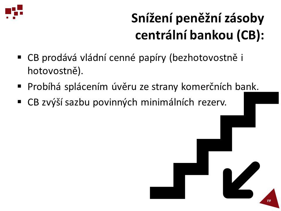 Snížení peněžní zásoby centrální bankou (CB):  CB prodává vládní cenné papíry (bezhotovostně i hotovostně).  Probíhá splácením úvěru ze strany komer