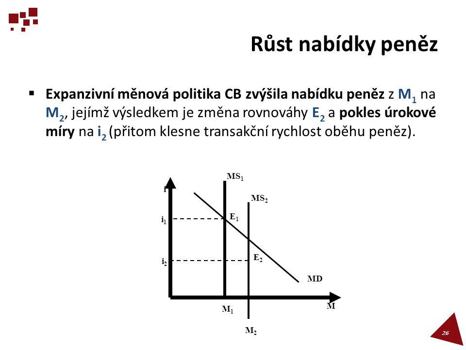 Růst nabídky peněz  Expanzivní měnová politika CB zvýšila nabídku peněz z M 1 na M 2, jejímž výsledkem je změna rovnováhy E 2 a pokles úrokové míry n
