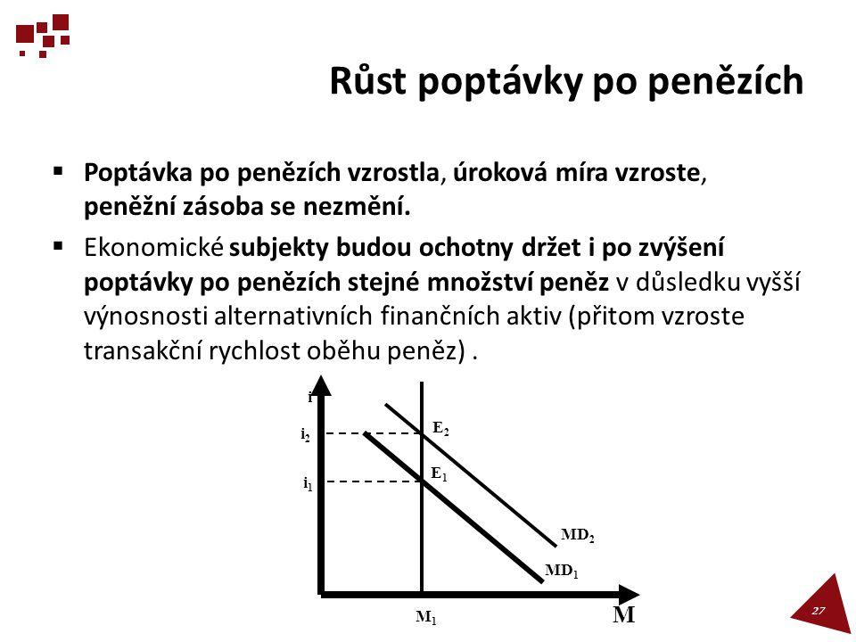 Růst poptávky po penězích  Poptávka po penězích vzrostla, úroková míra vzroste, peněžní zásoba se nezmění.  Ekonomické subjekty budou ochotny držet